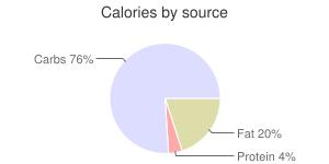 Sweet Potato puffs, unprepared, frozen, calories by source
