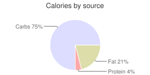 Cappuccino, caramel by Two Rivers Coffee LLC, calories by source