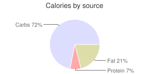Crackers, seasoned, wafers, rye, calories by source