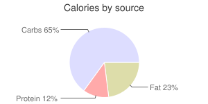 Gravy, dry, chicken, calories by source