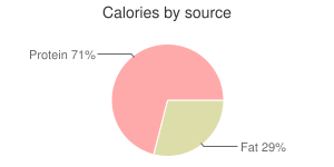 Fish, raw, striped, mullet, calories by source