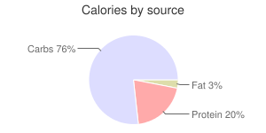 Beans, plain or vegetarian, canned, baked, calories by source