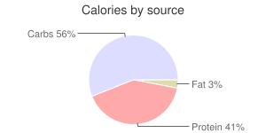 Coffee, nonfat, Latte, calories by source
