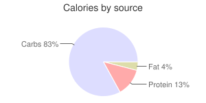 Crackers, whole-wheat, matzo, calories by source
