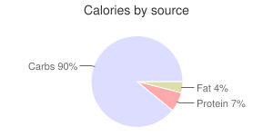 Lime, raw, calories by source