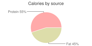 Game meat, raw, muskrat, calories by source
