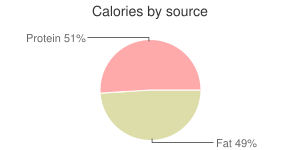 Chicken, raw, ground, calories by source