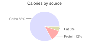 Wasabi, raw, root, calories by source