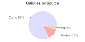 Barley, hulled, calories by source