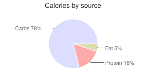 Seeds, dried, lotus seeds, calories by source