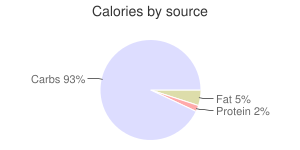 Coffee, Cuban, calories by source