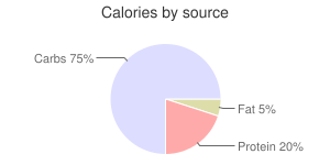 Nopales, raw, calories by source