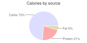 Green beans, raw, calories by source