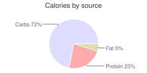 Lentils, raw, pink or red, calories by source