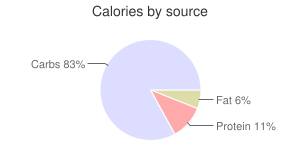 Cereal (Kellogg's All-Bran Complete Wheat Flakes), calories by source