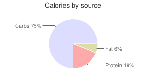 Brussels sprouts, raw, calories by source