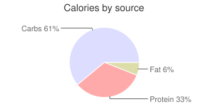 Jute, raw, potherb, calories by source