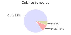Pancakes, reduced fat, plain, calories by source
