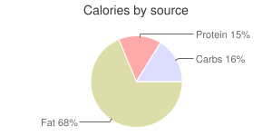 Pimento cheese spread by SE GROCERS, calories by source