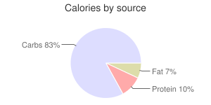 Apricots, raw, calories by source