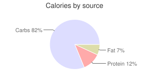 Pancakes, incomplete, dry mix, buckwheat, calories by source