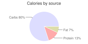 Tomatoes, raw, green, calories by source