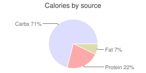 Beans, raw, in pod, fava, calories by source