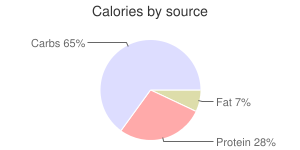 Lettuce, raw, calories by source