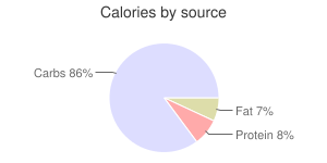 Snacks, cakes, popcorn, calories by source