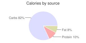 Pretzels, unsalted, soft, calories by source