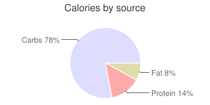 Rhubarb, raw, calories by source