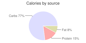Pepper, raw, calories by source