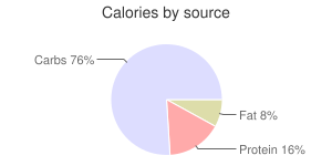 Lettuce, raw, iceberg (includes crisphead types), calories by source