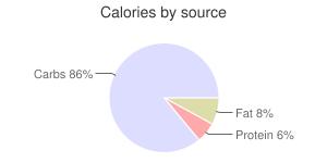 Cornmeal, yellow, whole-grain, calories by source