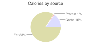 Salad dressing, regular, commercial, thousand island, calories by source