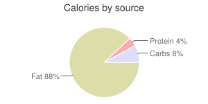 Nuts, raw, macadamia nuts, calories by source
