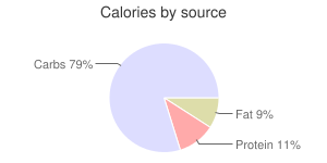 Millet, raw, calories by source