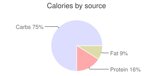 Squash, raw, scallop, summer, calories by source