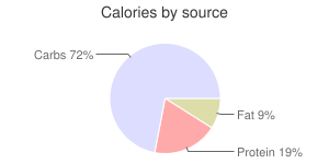 Cauliflower, raw, calories by source