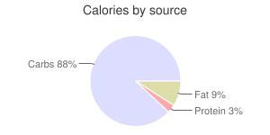 Sorghum grain, calories by source