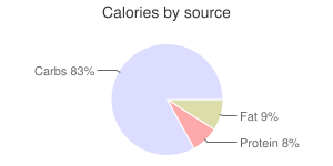 Babyfood, dry, with bananas, rice, cereal, calories by source
