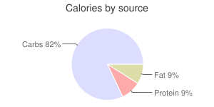 Sauce, sriracha, hot chile, calories by source