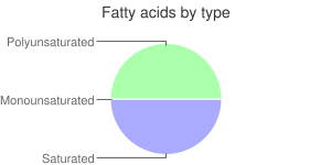 Beverages, chicory, instant, coffee, fatty acids by type
