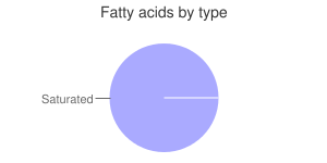 Peppers, raw, yellow, sweet, fatty acids by type