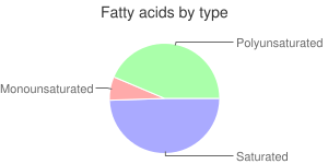 Squash, raw, crookneck and straightneck, summer, fatty acids by type