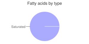 Spices, fenugreek seed, fatty acids by type