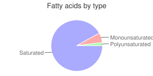 Alcoholic beverage, canned, pina colada, fatty acids by type