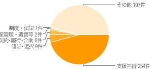過去5年間の苦情分類集計表