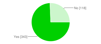 Pie chart of bloggers who think their blog is successful: yes (343) /no (118).