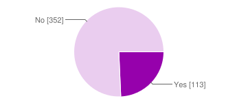 Pie chart of yes (113)/no (352)